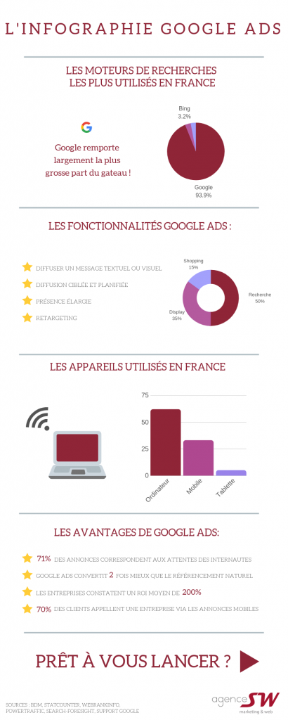 Infographie Google Ads